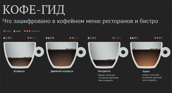 Что внутри модных кофейных напитков?